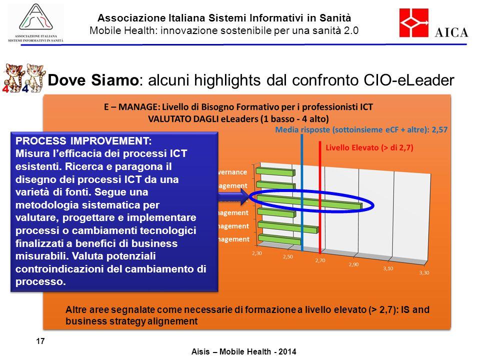 Dove Siamo: alcuni highlights dal confronto CIO-eLeader