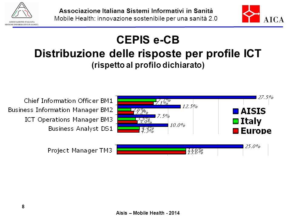 CEPIS e-CB Distribuzione delle risposte per profile ICT