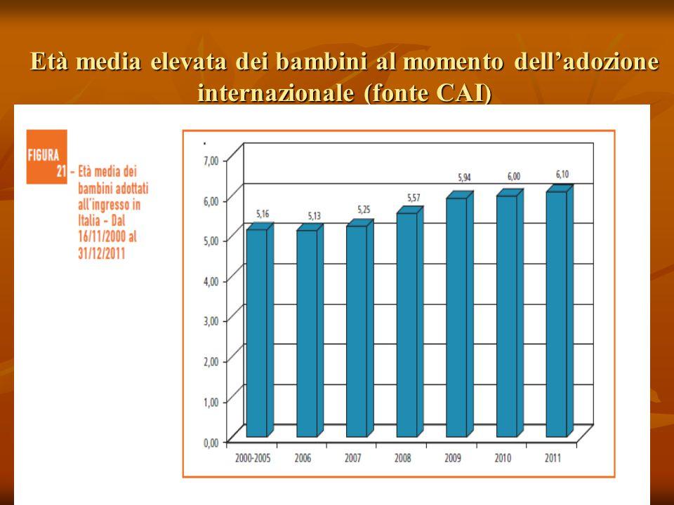 Età media elevata dei bambini al momento dell'adozione internazionale (fonte CAI)