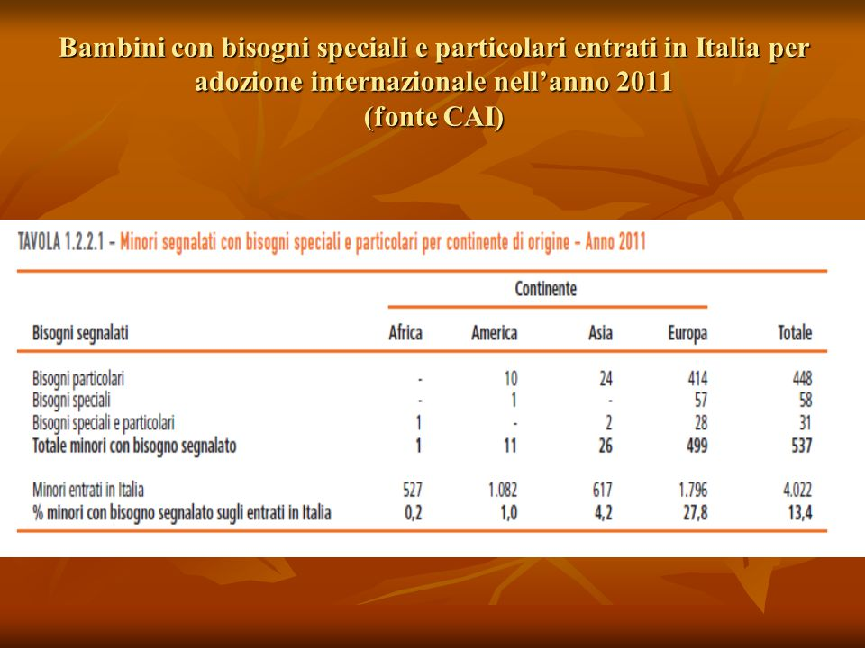 Bambini con bisogni speciali e particolari entrati in Italia per adozione internazionale nell'anno 2011 (fonte CAI)