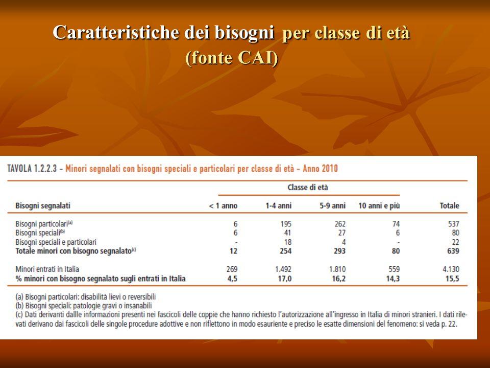 Caratteristiche dei bisogni per classe di età (fonte CAI)