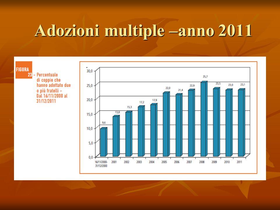 Adozioni multiple –anno 2011