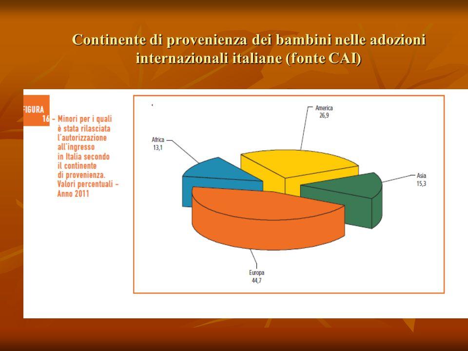 Continente di provenienza dei bambini nelle adozioni internazionali italiane (fonte CAI)