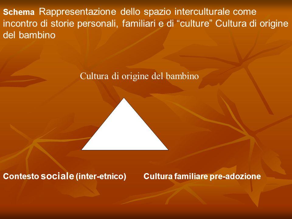 Cultura di origine del bambino