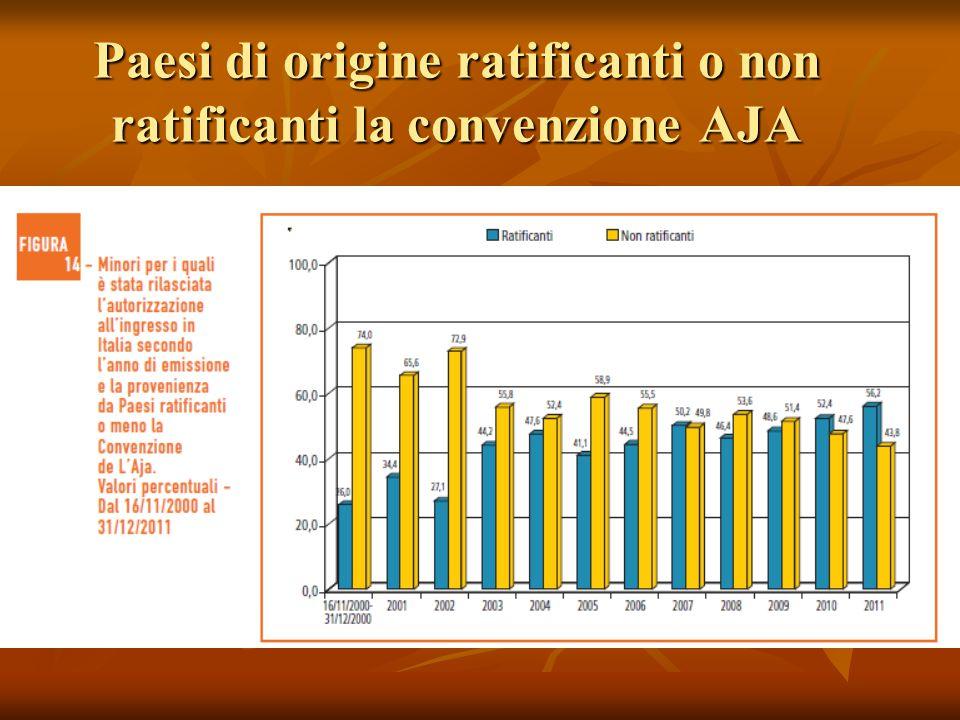 Paesi di origine ratificanti o non ratificanti la convenzione AJA