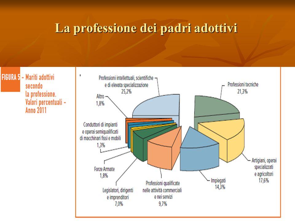 La professione dei padri adottivi