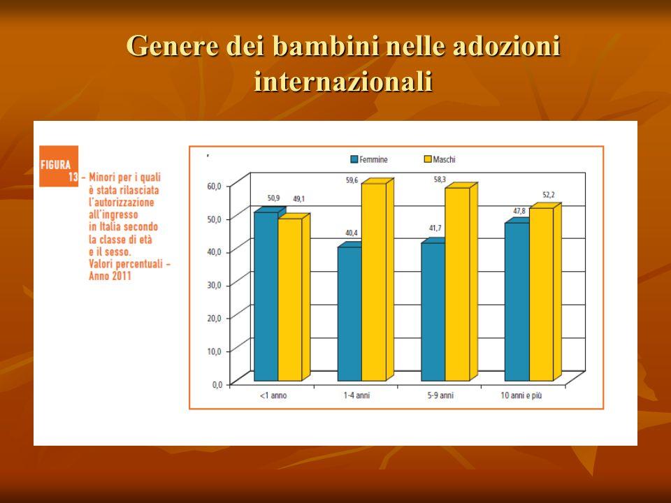Genere dei bambini nelle adozioni internazionali