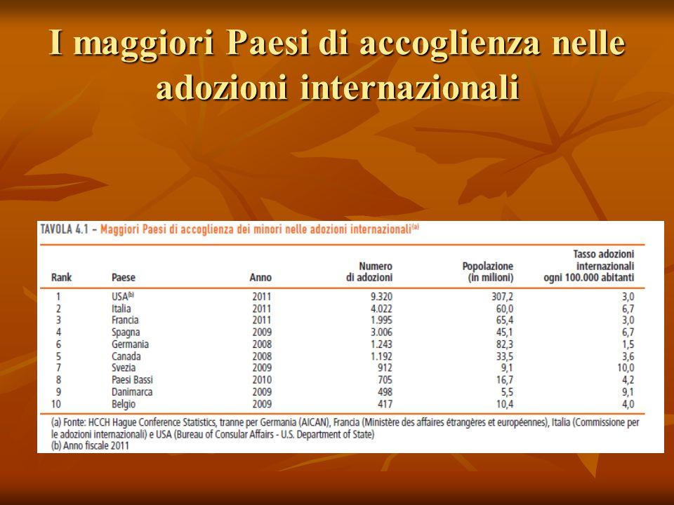 I maggiori Paesi di accoglienza nelle adozioni internazionali