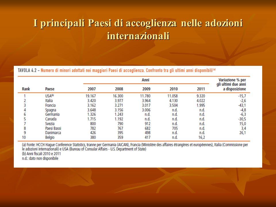 I principali Paesi di accoglienza nelle adozioni internazionali