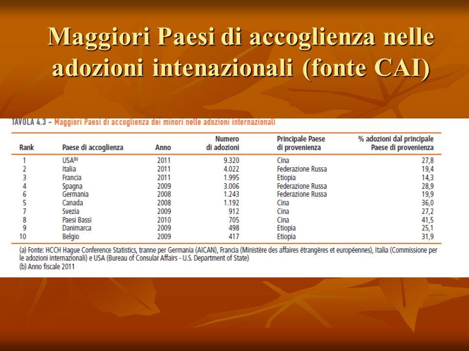 Maggiori Paesi di accoglienza nelle adozioni intenazionali (fonte CAI)