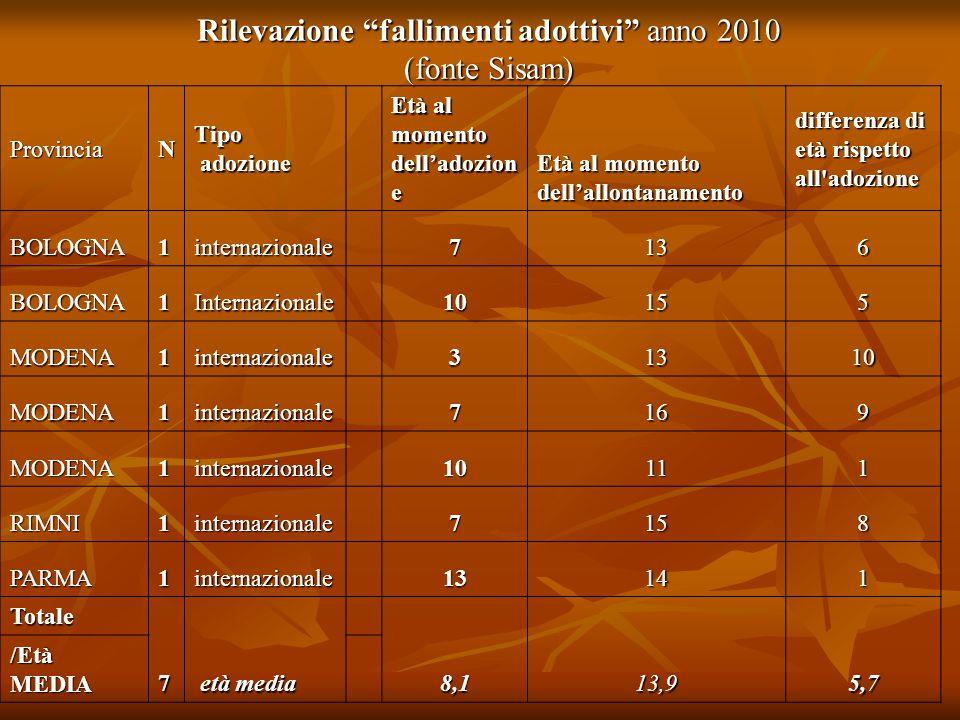 Rilevazione fallimenti adottivi anno 2010 (fonte Sisam)