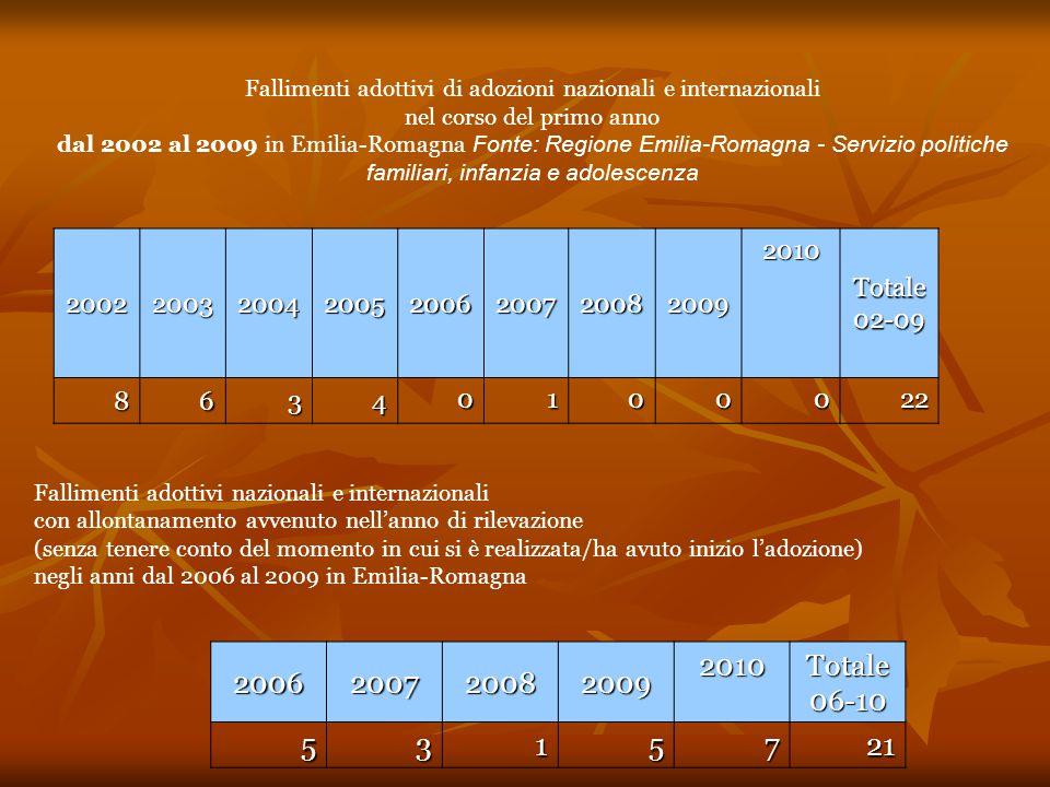 Fallimenti adottivi di adozioni nazionali e internazionali nel corso del primo anno dal 2002 al 2009 in Emilia-Romagna Fonte: Regione Emilia-Romagna - Servizio politiche familiari, infanzia e adolescenza