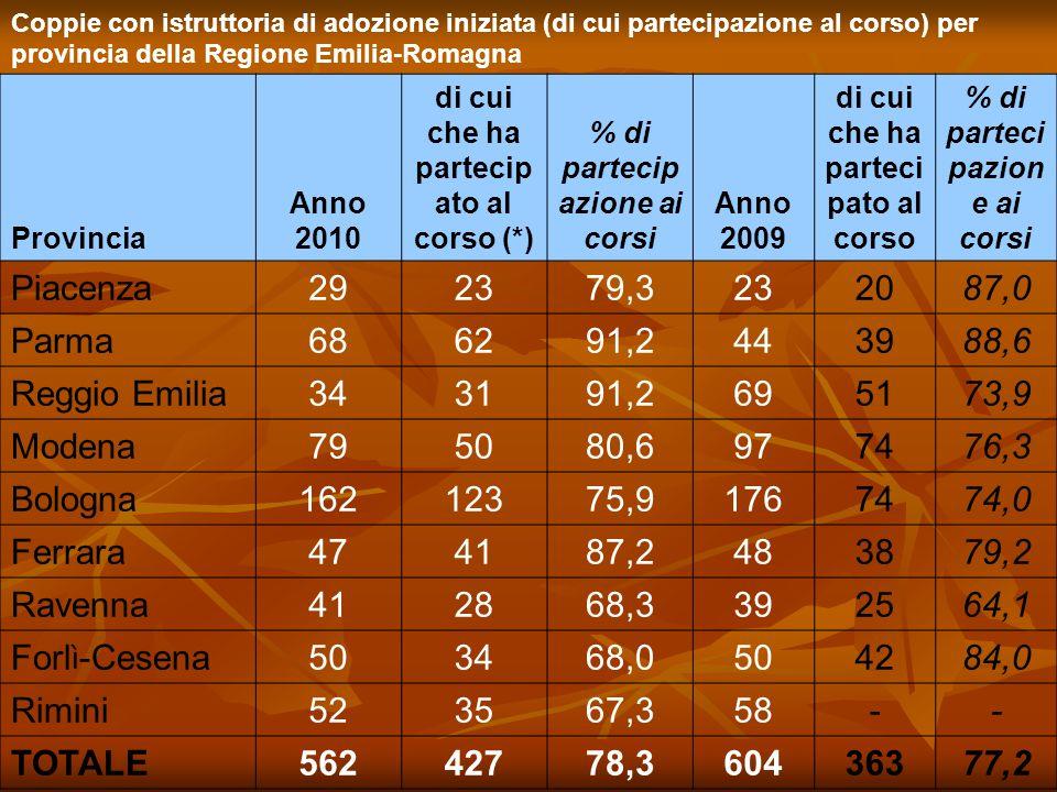 Piacenza 29 23 79,3 20 87,0 Parma 68 62 91,2 44 39 88,6 Reggio Emilia