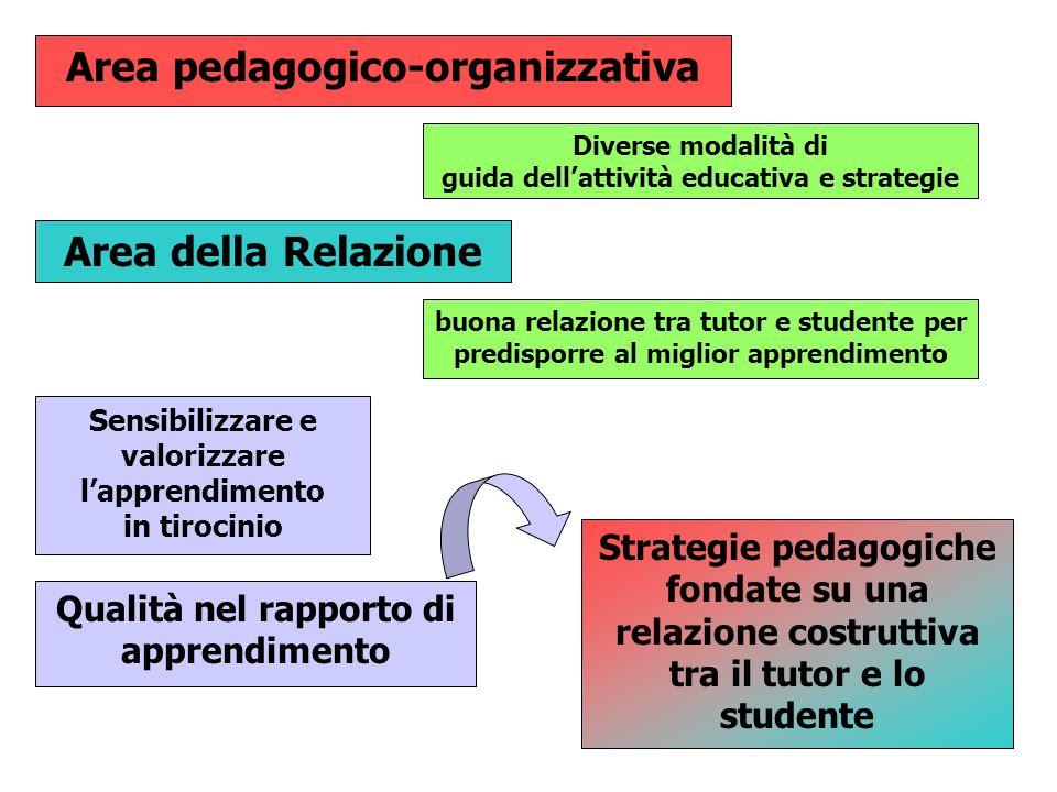Area pedagogico-organizzativa Area della Relazione