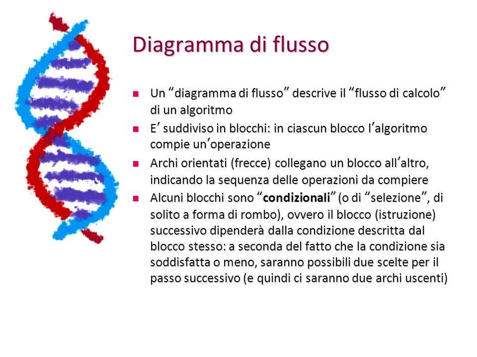 Diagramma di flusso Un diagramma di flusso descrive il flusso di calcolo di un algoritmo.