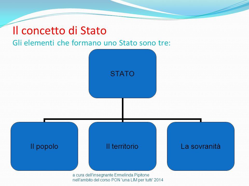 Il concetto di Stato Gli elementi che formano uno Stato sono tre: