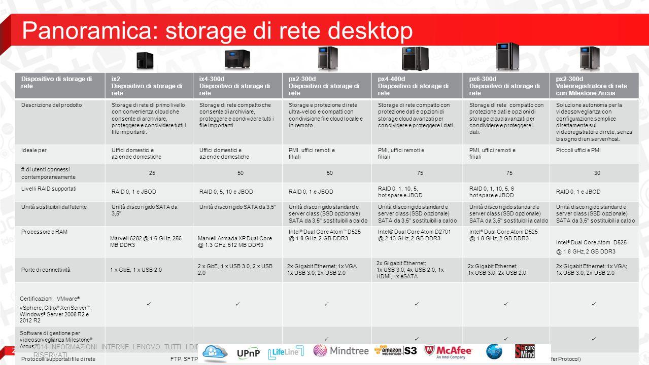 Panoramica: storage di rete desktop