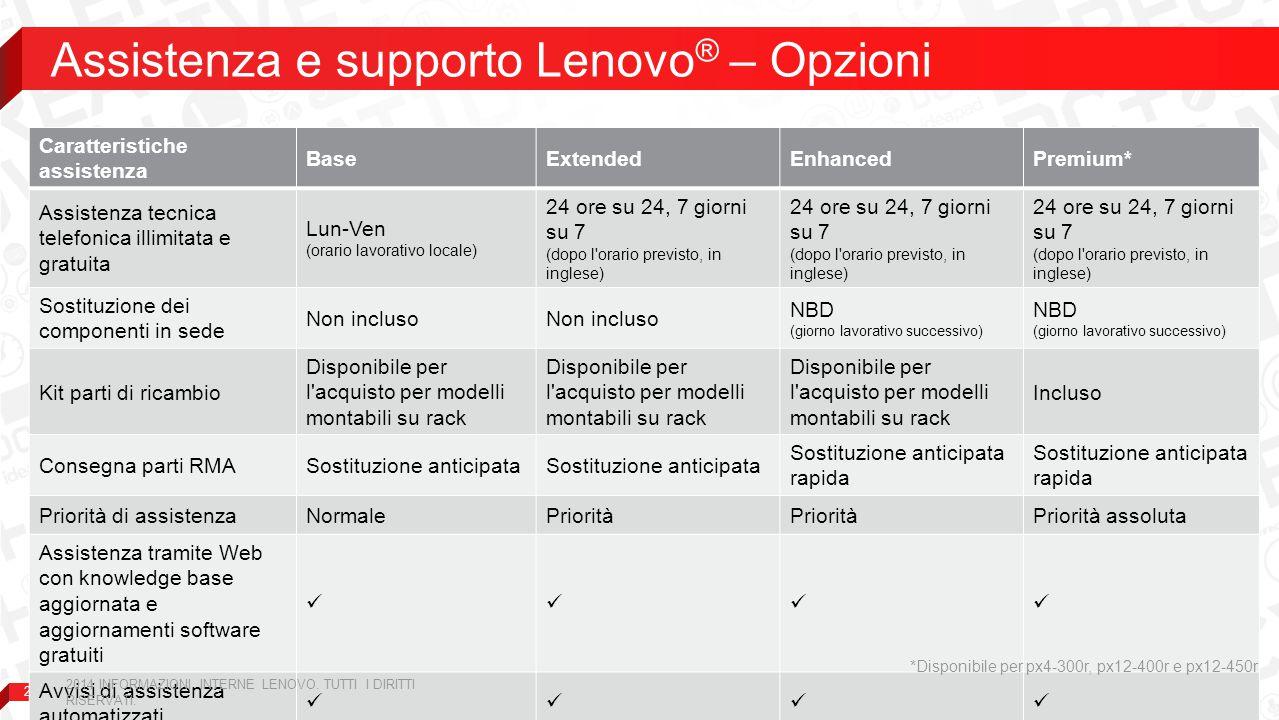 Assistenza e supporto Lenovo® – Opzioni