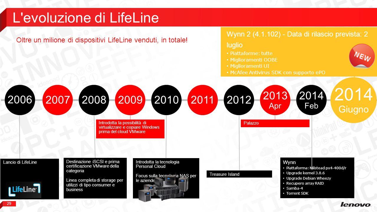 L evoluzione di LifeLine
