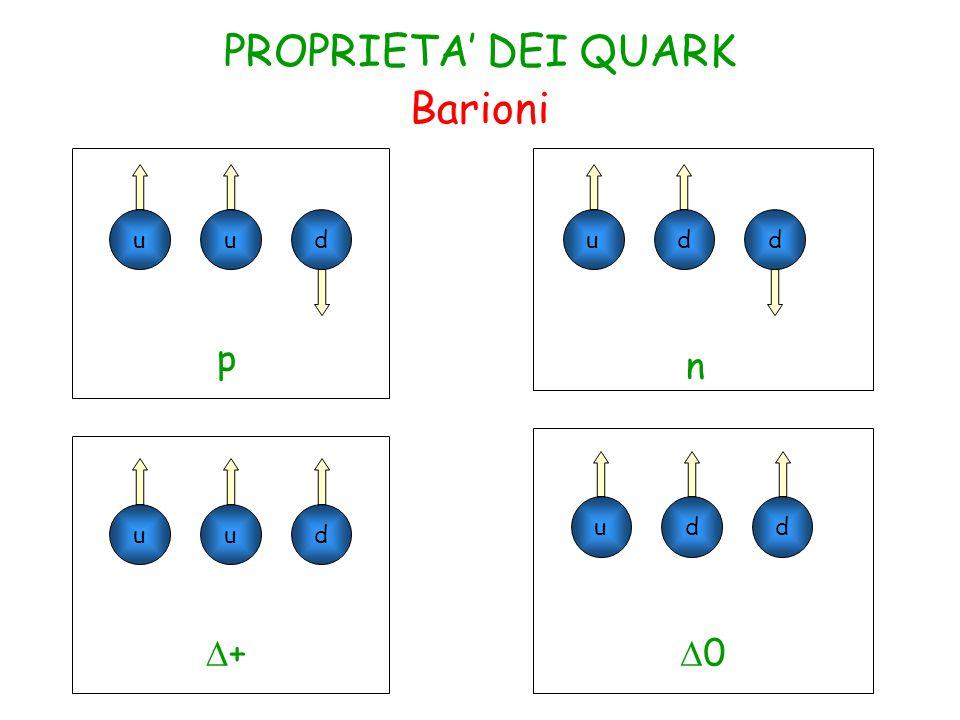 PROPRIETA' DEI QUARK Barioni u u d u d d p n u d d u u d D+ D0