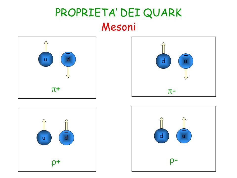 PROPRIETA' DEI QUARK Mesoni u d d u p+ p- d u u d r- r+