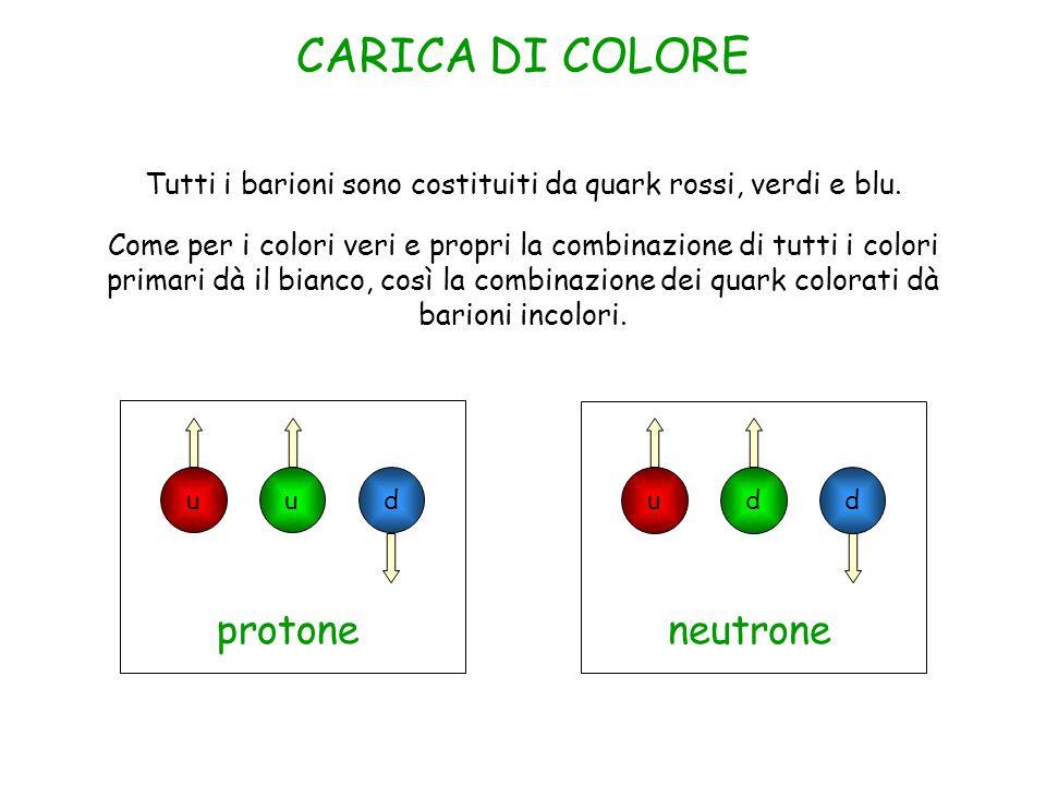 Tutti i barioni sono costituiti da quark rossi, verdi e blu.