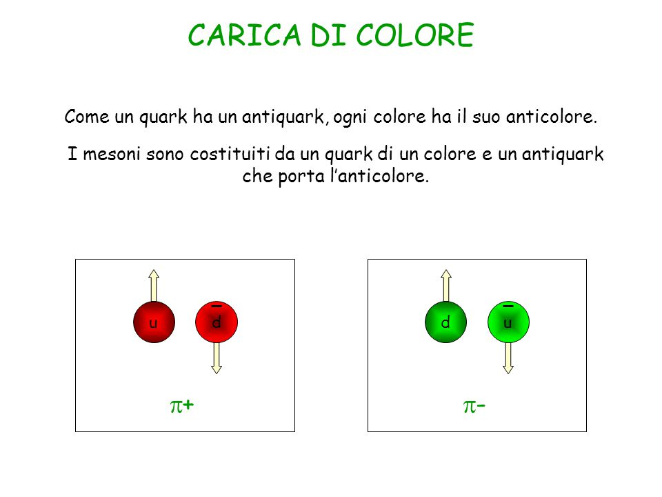 Come un quark ha un antiquark, ogni colore ha il suo anticolore.