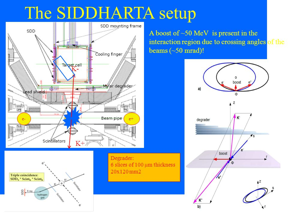 The SIDDHARTA setup A boost of ~50 MeV is present in the interaction region due to crossing angles of the beams (~50 mrad)!