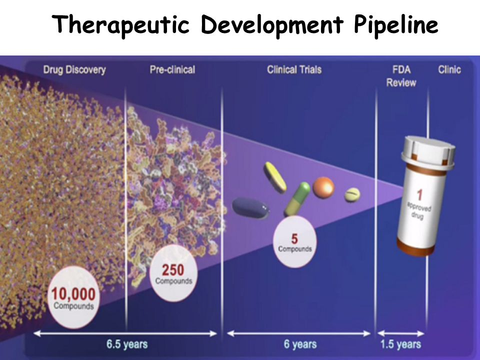 Therapeutic Development Pipeline