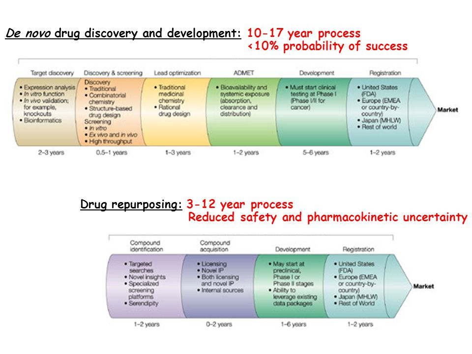 De novo drug discovery and development: 10-17 year process