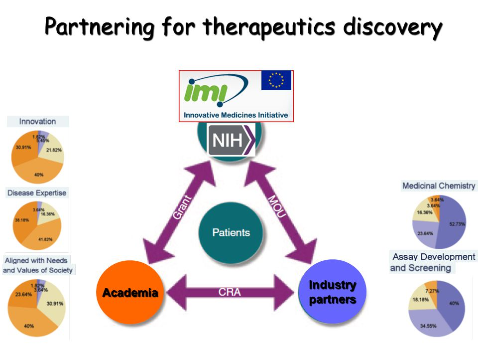Partnering for therapeutics discovery