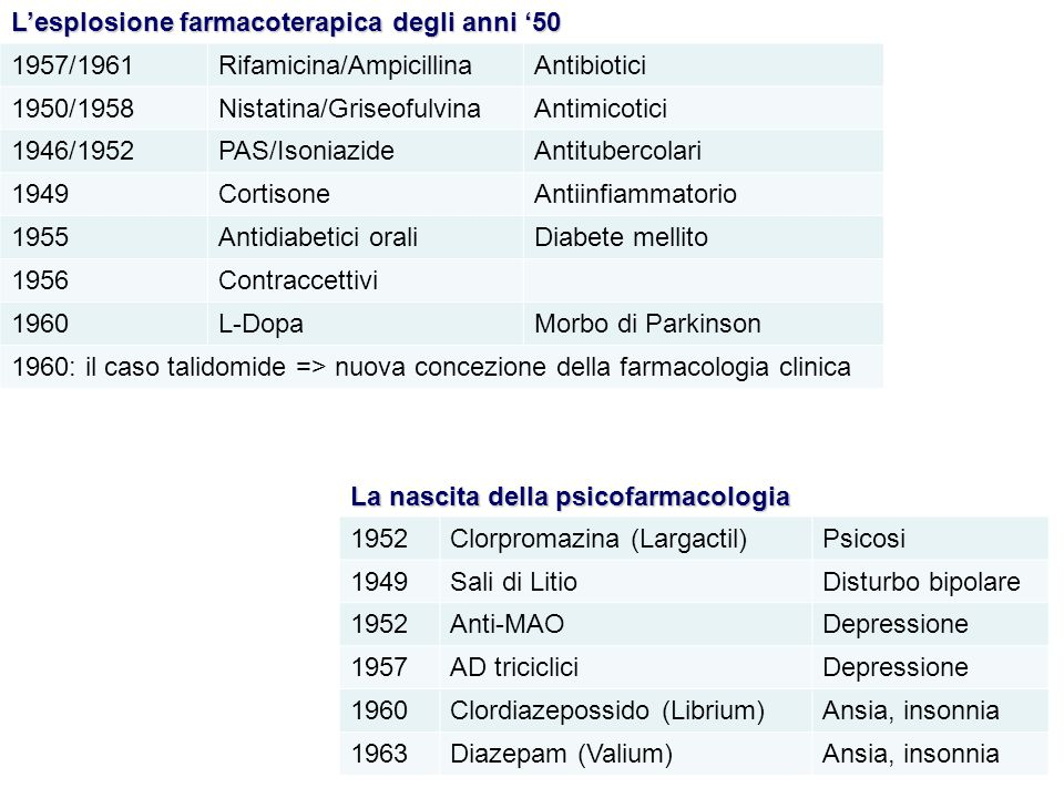 L'esplosione farmacoterapica degli anni '50
