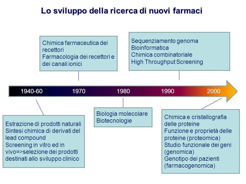 Lo sviluppo della ricerca di nuovi farmaci