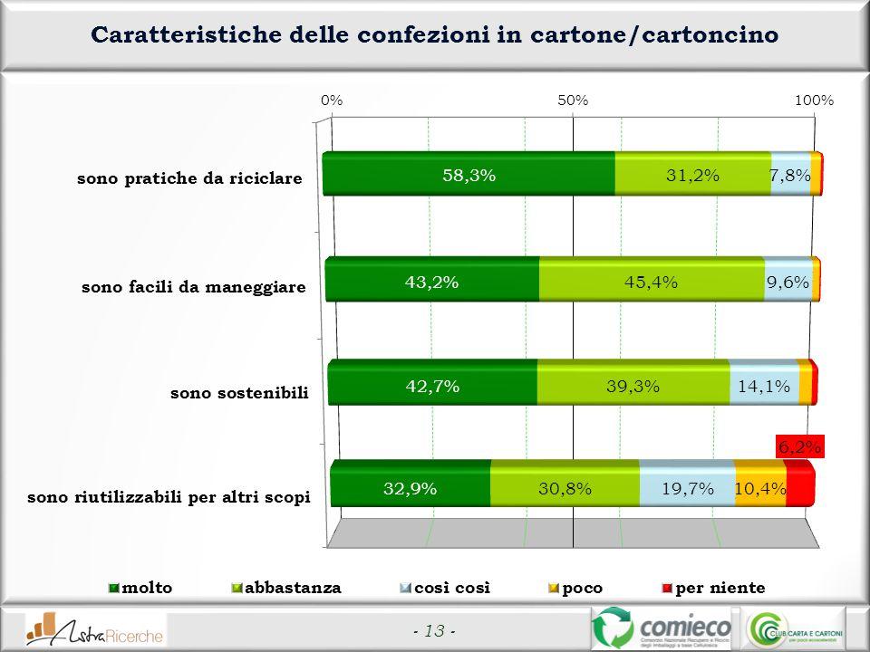 Caratteristiche delle confezioni in cartone/cartoncino