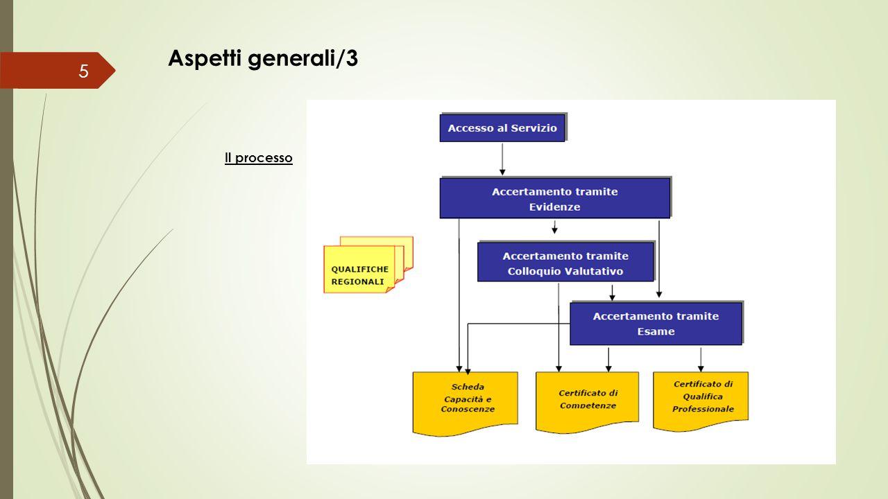 Aspetti generali/3 Il processo