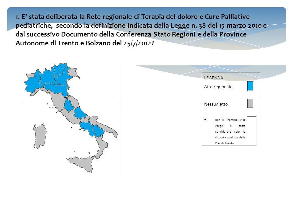 1. E' stata deliberata la Rete regionale di Terapia del dolore e Cure Palliative pediatriche, secondo la definizione indicata dalla Legge n. 38 del 15 marzo 2010 e dal successivo Documento della Conferenza Stato Regioni e della Province Autonome di Trento e Bolzano del 25/7/2012