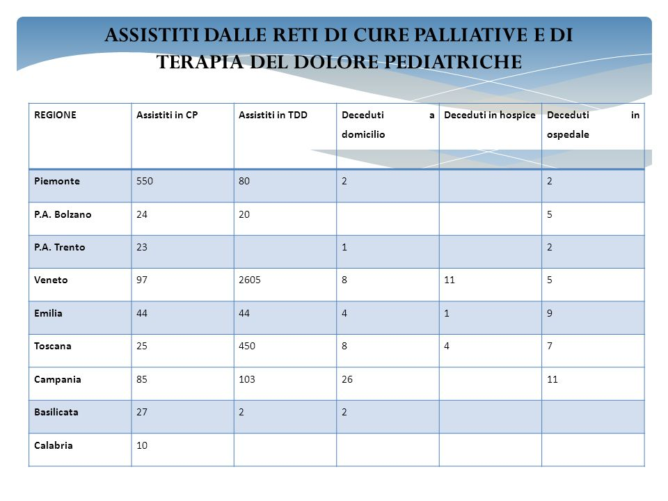 ASSISTITI DALLE RETI DI CURE PALLIATIVE E DI TERAPIA DEL DOLORE PEDIATRICHE