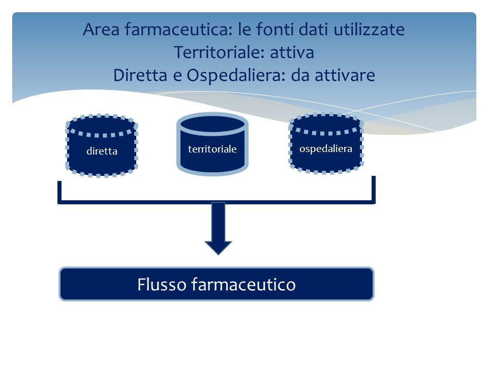 Area farmaceutica: le fonti dati utilizzate Territoriale: attiva Diretta e Ospedaliera: da attivare