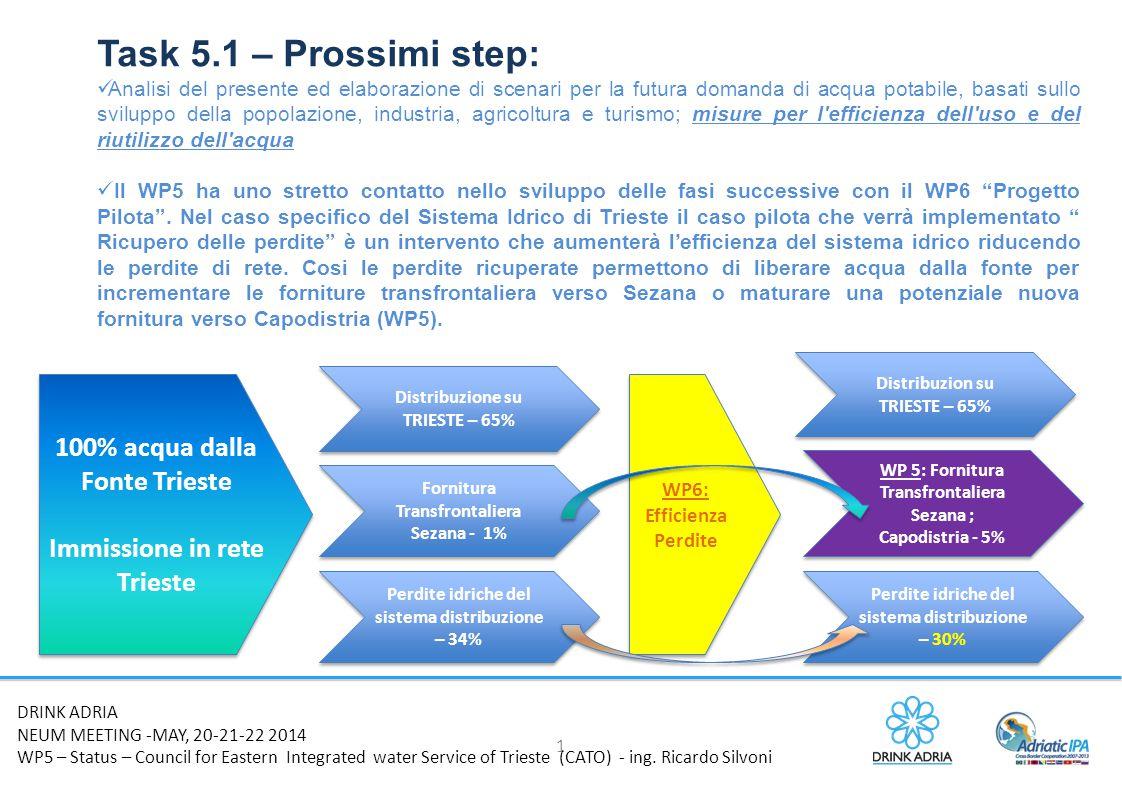 Task 5.1 – Prossimi step: 100% acqua dalla Fonte Trieste