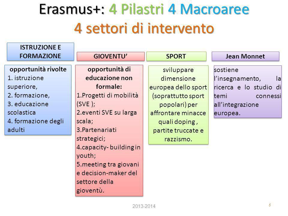 Erasmus+: 4 Pilastri 4 Macroaree 4 settori di intervento