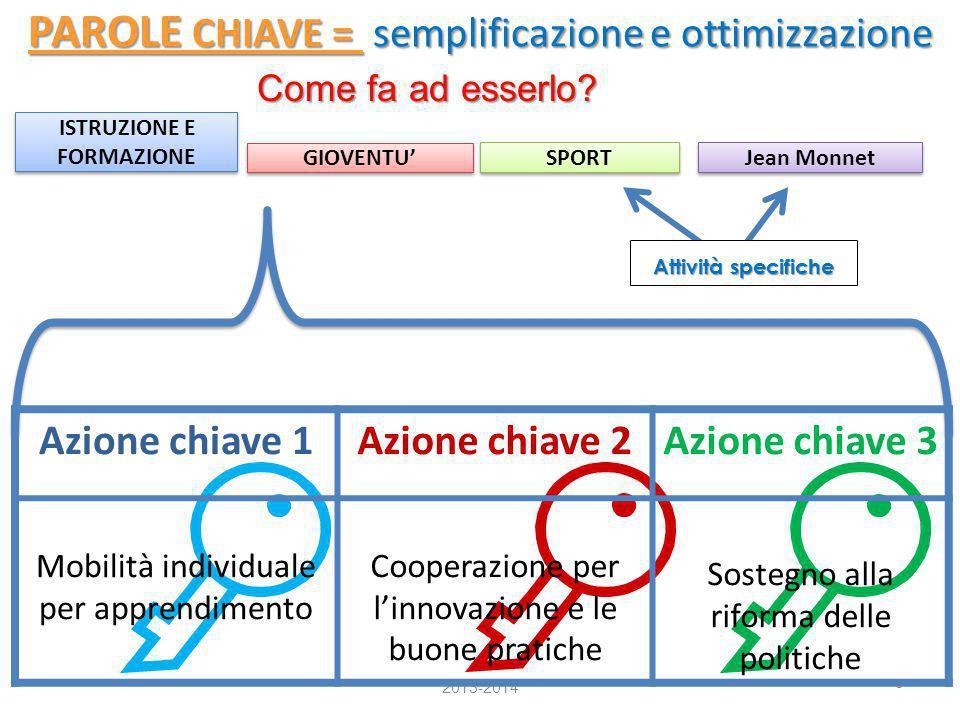 PAROLE CHIAVE = semplificazione e ottimizzazione
