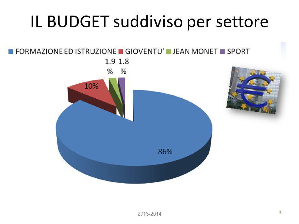 IL BUDGET suddiviso per settore