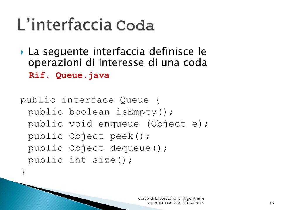 L'interfaccia Coda La seguente interfaccia definisce le operazioni di interesse di una coda. Rif. Queue.java.