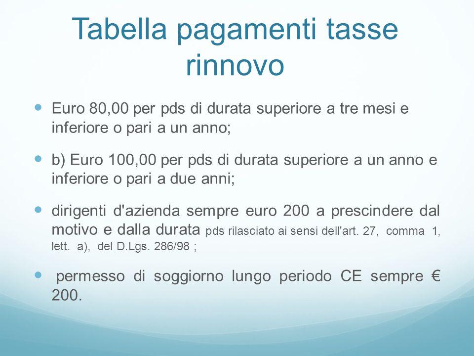 Tabella pagamenti tasse rinnovo