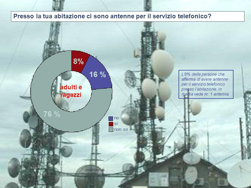 Presso la tua abitazione ci sono antenne per il servizio telefonico