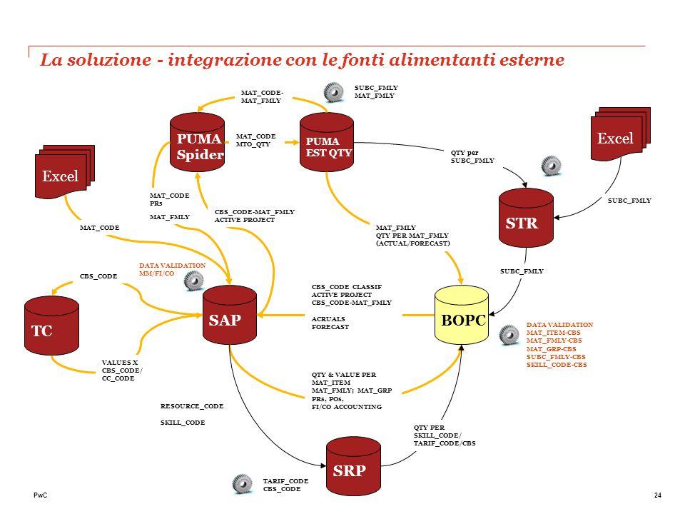 La soluzione – il nuovo tool BOPC in Techint