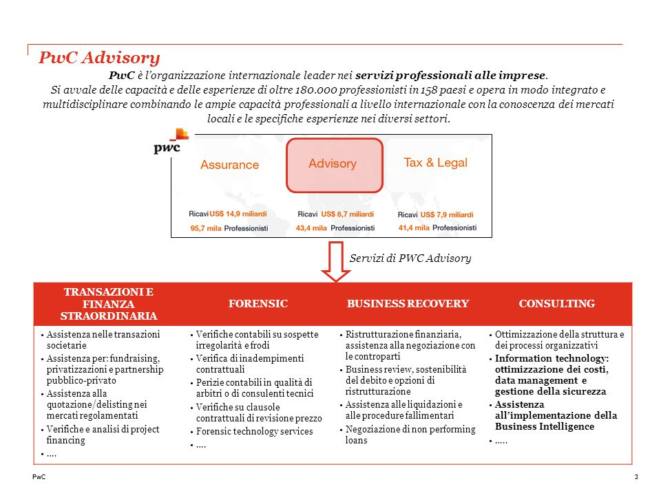 Technology in PwC Strategy & Architecture Enterprise Architecture
