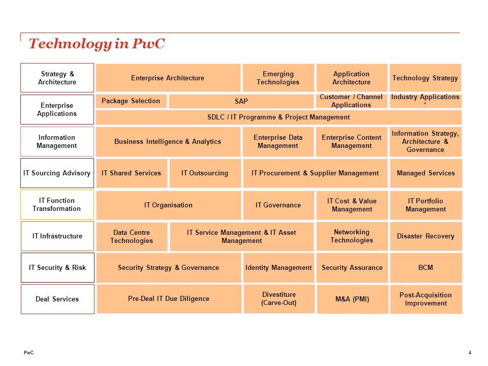 I servizi della Practice Technology - EPM