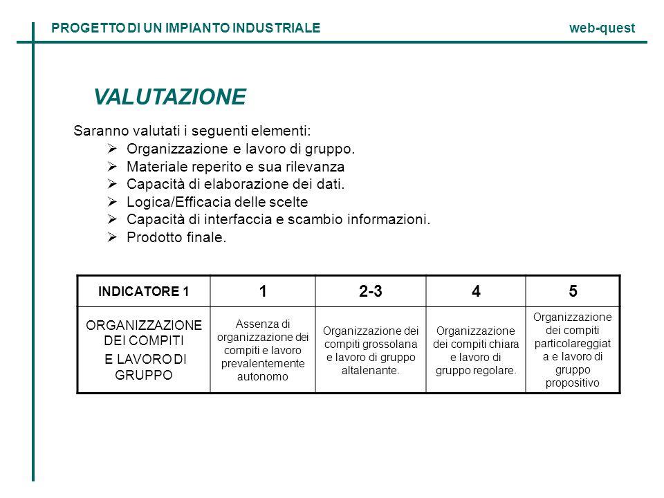 VALUTAZIONE 1 2-3 4 5 Saranno valutati i seguenti elementi: