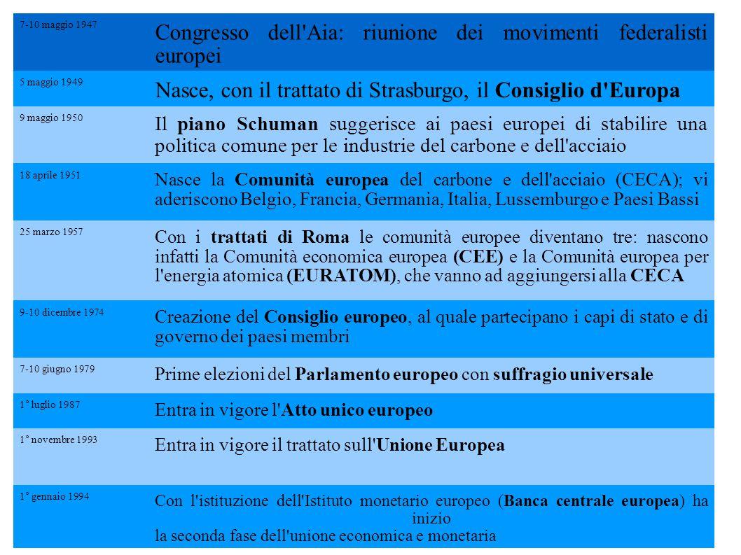 Congresso dell Aia: riunione dei movimenti federalisti europei